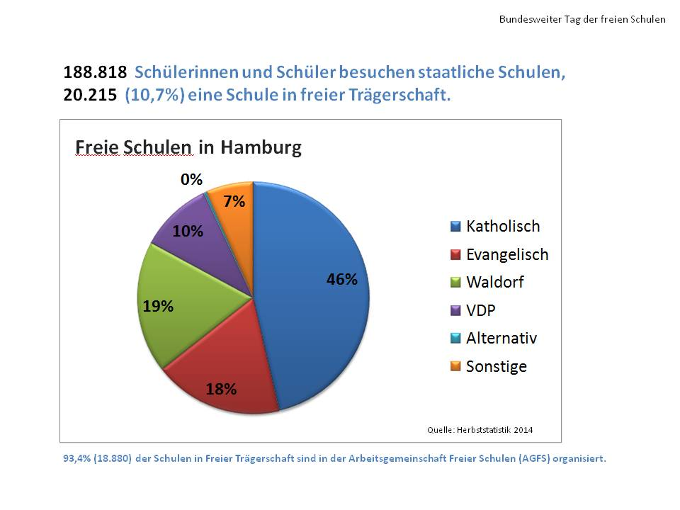 Statistik 2014 15 agfs hamburg for Schule grafik